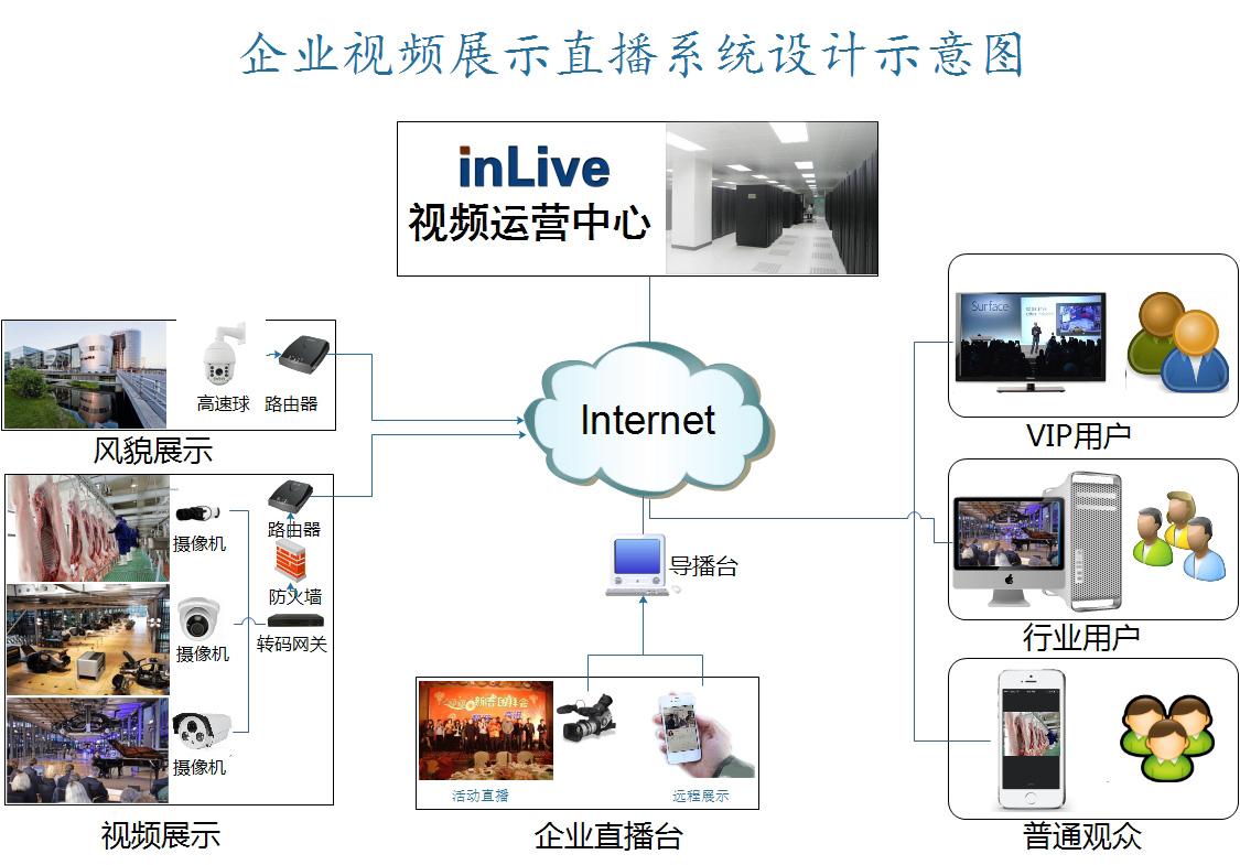 加盟商营业网点展示,且公司提供监控摄像头视频直播系统基于云框架